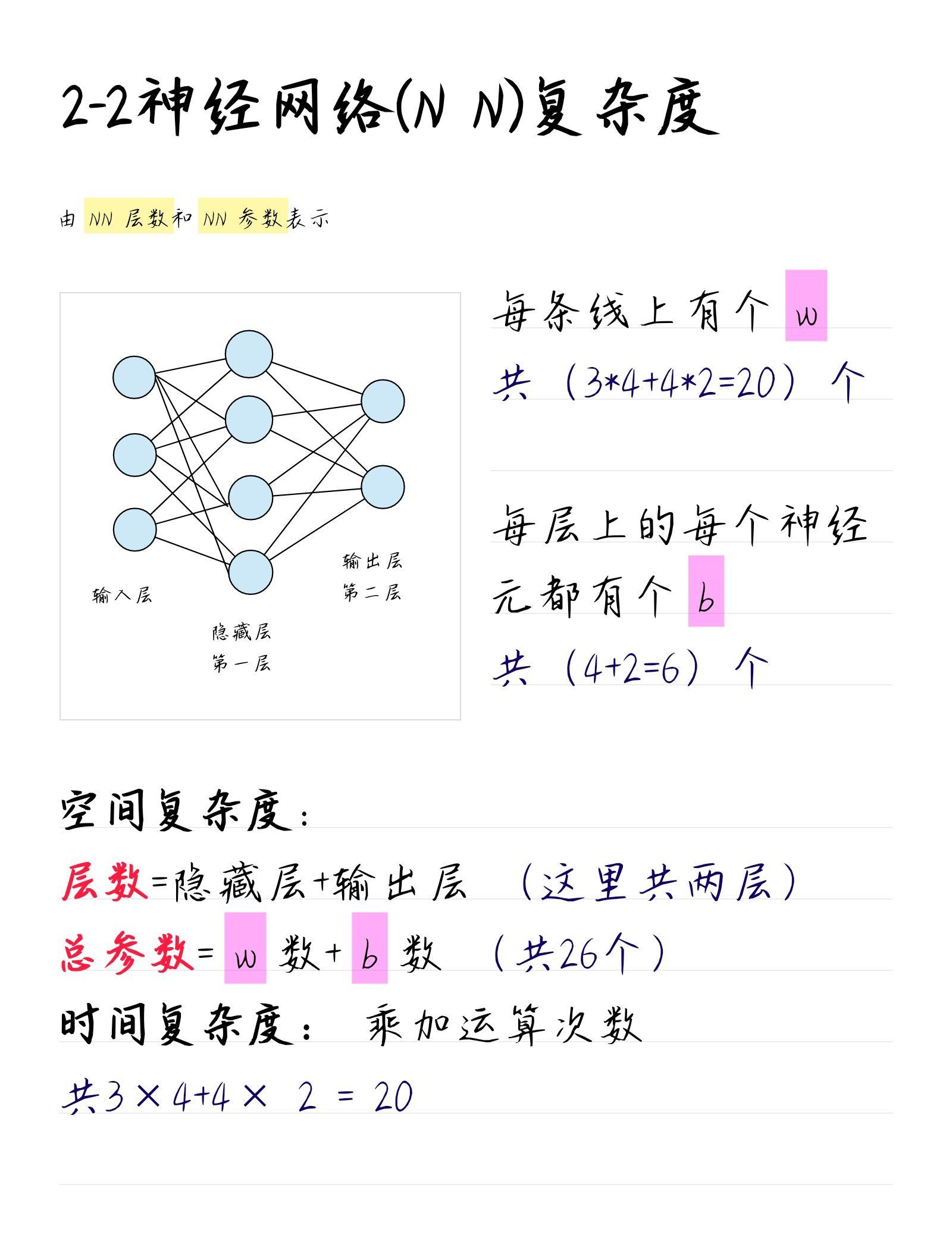 NN复杂度概念