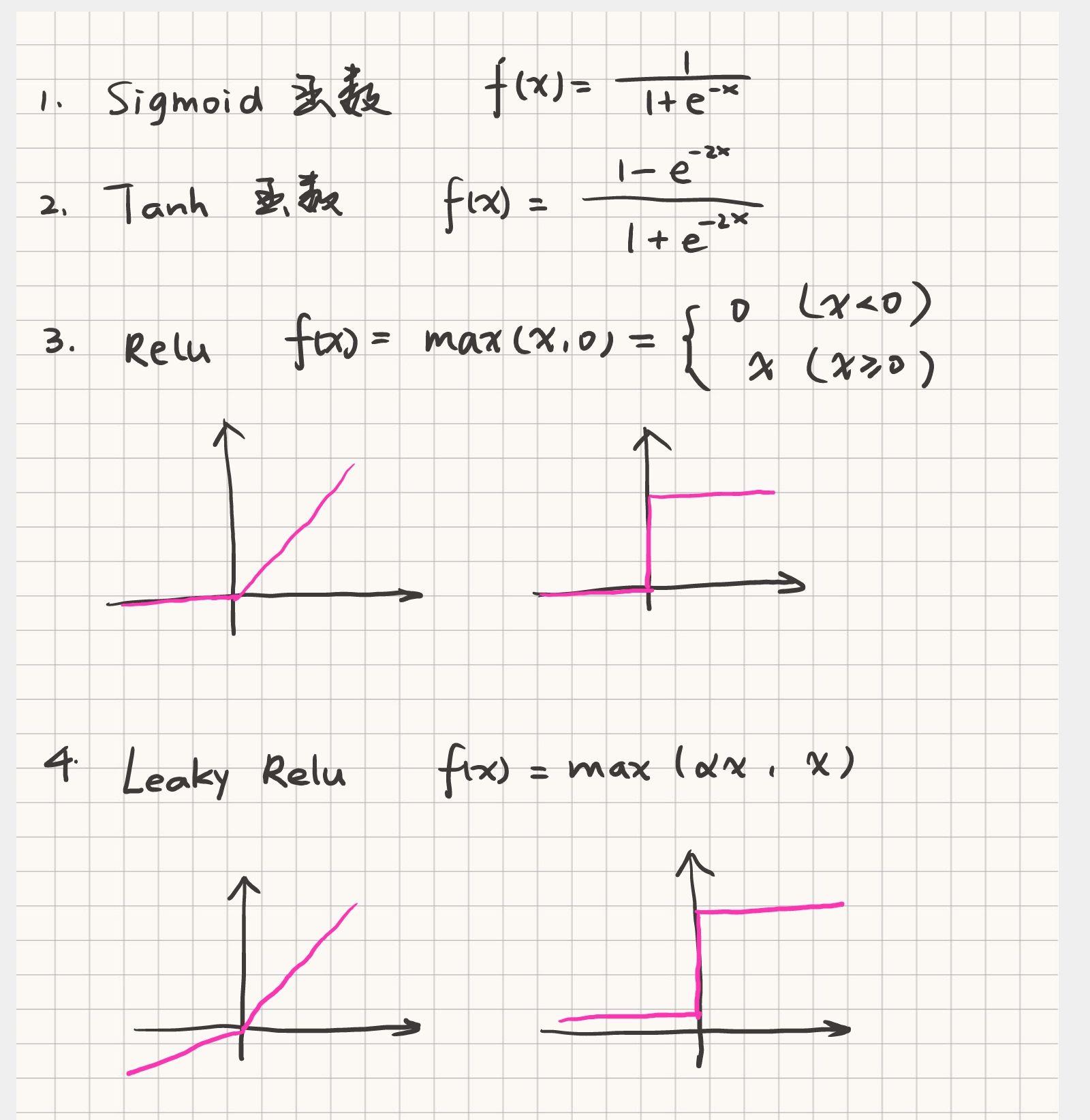 4种激活函数