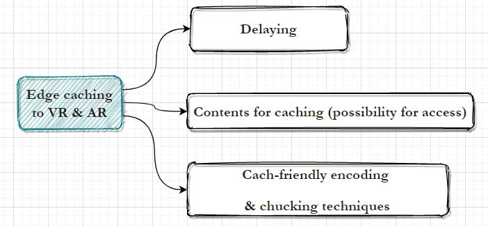 Edge_caching for AVR